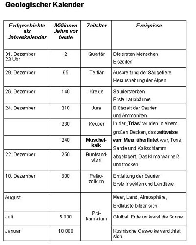 Geologischer Kalender