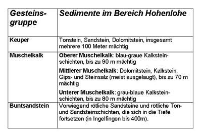 Sedimente im Bereich Hohenlohe