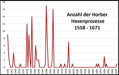 nzahl der Horber Hexenprozesse