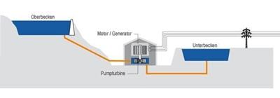 Schematische Darstellung eines Pumpspeicherkraftwerkes