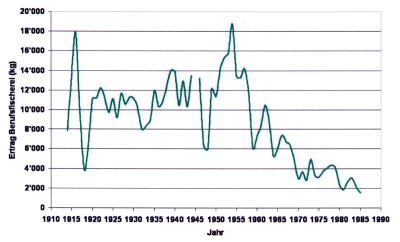 Seeforellenfänge der Berufsfischer 1910-200