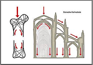 Bauprinzip gotischer Kathedralen