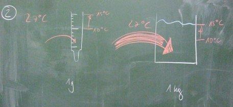 Die thermische Energie für eine bestimmte Erhöhung der Temperatur hängt von der Masse des zu erwärmenden Körpers ab.