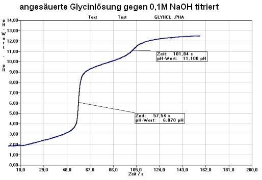 isoelektrischer Punkt Glycin