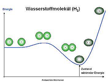 Wasserstoffmolekül: Energieminimum