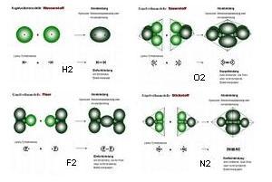 Icons Elementmoleküle
