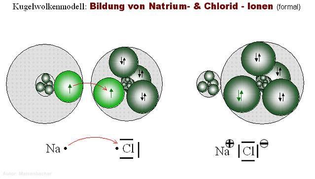 Bildung von Ionen