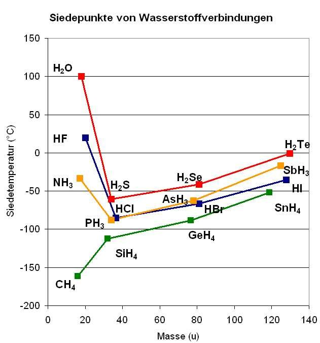 Siedepunkte Wasserstoffverbindungen