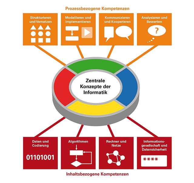 Die Grafik zeigt die zentralen Konzepte der Informatik in den prozessbezogenen und inhaltsbezogenen Kompetenzen der Bildungspläne 2016 für den Aufbaukurs Informatik. Die zentralen Konzepte der Informatik werden durch die prozessbezogenen und inhaltsbezogenen Kompetenzen erarbeitet. Es gibt folgende prozessbezogene Kompetenzen: strukturieren und vernetzen; modellieren und implementieren; kommunizieren und kooperieren; analysieren und bewerten. Es gibt folgende inhaltsbezogene Kompetenzen: Daten und Codierung; Algorithmen; Rechner und Netze; Informationsgesellschaft und Datensicherheit.