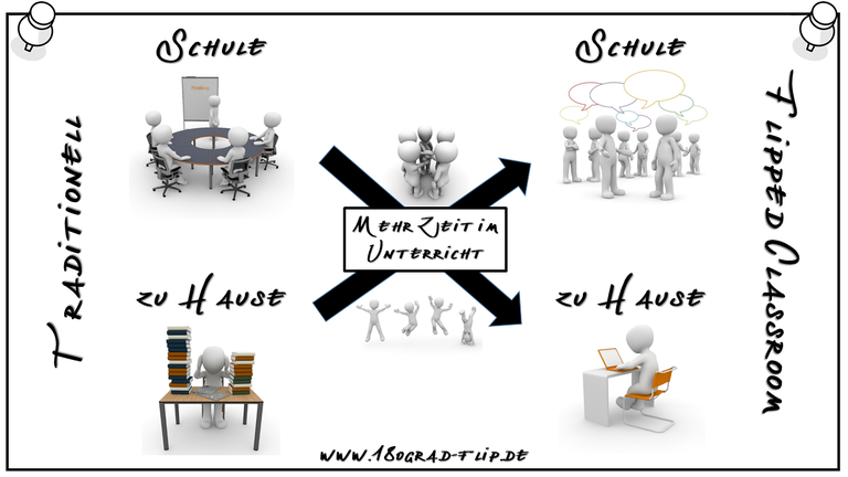 Flipped Classroom Schema.png