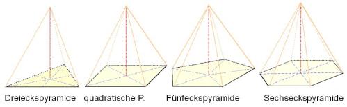 Regelmäßige Pyramiden