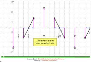 streckung funktion x richtung