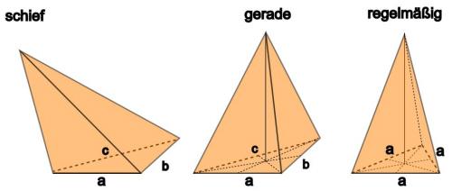 Pyramidenarten