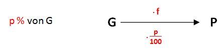 Berechnung von P