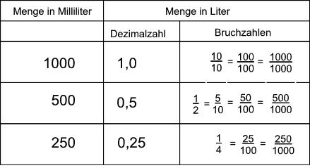 Dezimalschreibweise von Bruchzahlen — Landesbildungsserver Baden ...