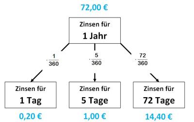 Tageszinsen