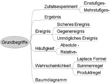 Grundbegriffe — Landesbildungsserver Baden-Württemberg