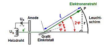 Elektronenbeugung
