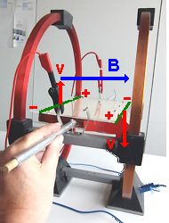 Magnetfeld und Geschwindigkeit senkrecht