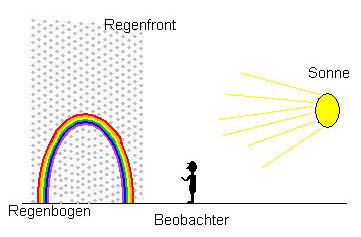 Anordnung Sonne, Beobachter und Regenfront