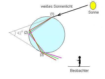 Totalreflexion von Spektrallichtern am Wassertropfen