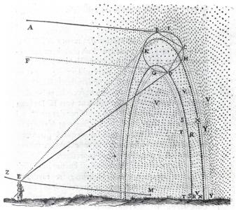 Regenbogenerklärung von Rene Descartes