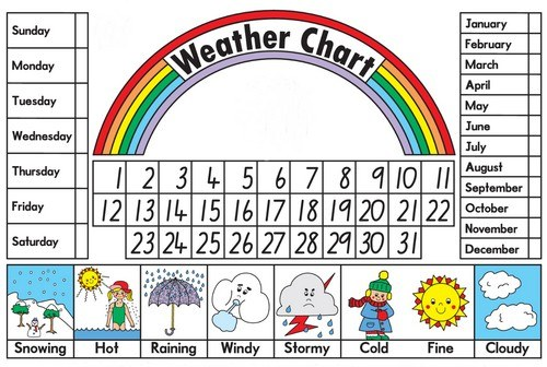weatherchartgr.jpg