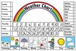 weatherchartkl.jpg