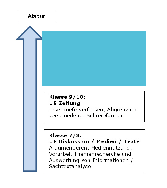 landesbildungsserver bw deutsch essay