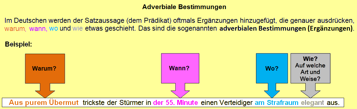 Zuordungsübung Zu Den Adverbialen Ergänzungen Im Satz