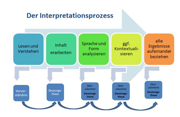 Interpretation Literarischer Texte Landesbildungsserver Baden