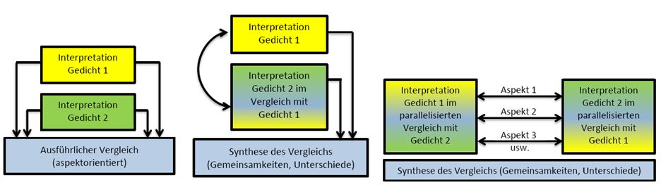 Der Gedichtvergleich Landesbildungsserver Baden Württemberg
