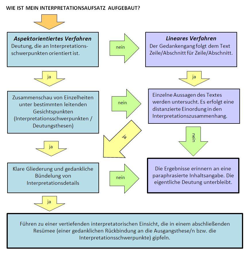 Aufbau Interpretationsaufsatz