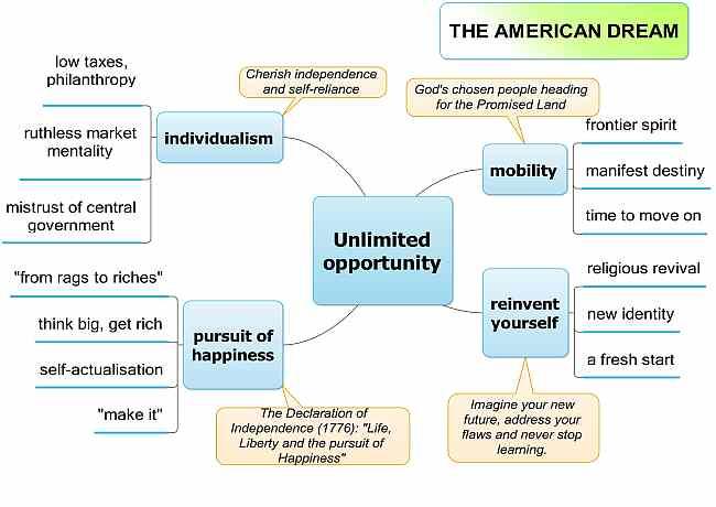 The American dream mind-mapped - Text- und Medienkompetenz - soziokulturelles Wissen interkulturelle kommunikative Kompetenz - Landesbildungsserver Baden-Württemberg Englisch