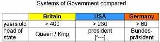 Systems of Government compared - USA UK Deutschland: Tabelle - Vergleich Regierungssysteme Lösung - soziokulturelles Wissen interkulturelle kommunikative Kompetenz - Landesbildungsserver Baden-Württemberg Englisch