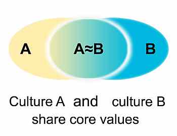 Intercultural communicative competence: cultures share most of their values but also differ in some respect - soziokulturelles Wissen interkulturelle kommunikative Kompetenz - Landesbildungsserver Baden-Württemberg Englisch