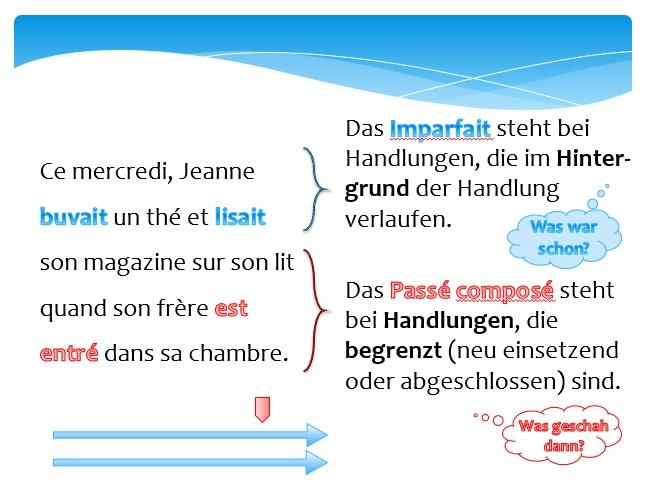 Screenshot der PowerPoint-Präsentation zum Gebrauch des passé composé und des imparfait