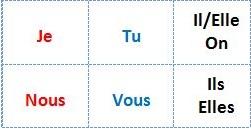 Subjektpronomen für Würfel