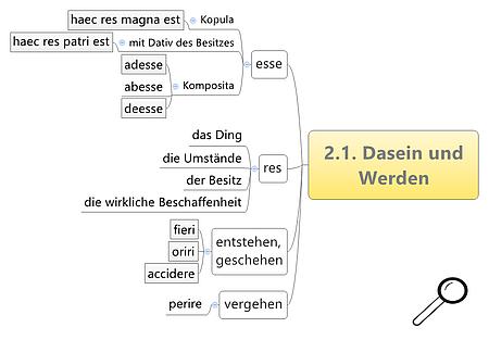 Dasein und Werden Kapitel 2.1
