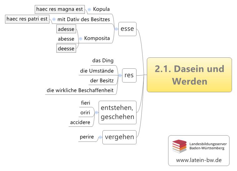 Dasein und Werden Kapitel 2.1.