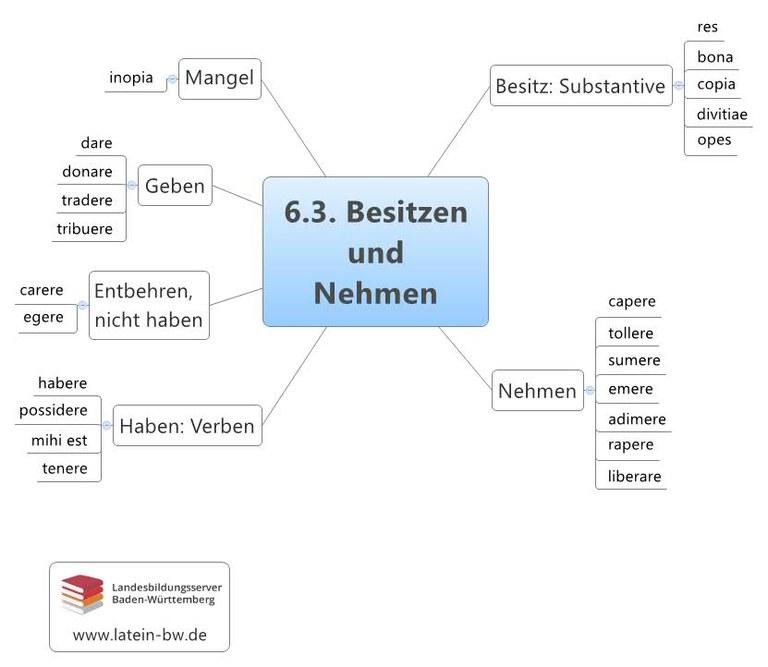 Besitzen und Nehmen Kapitel 6.3.