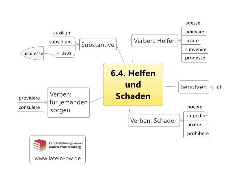 Helfen und Schaden Kapitel 6.4.
