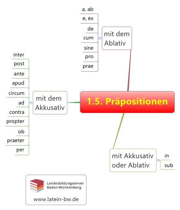 Präpositionen Kapitel 1.5