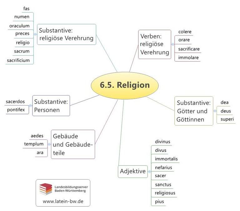 Religion Kapitel 6.5.