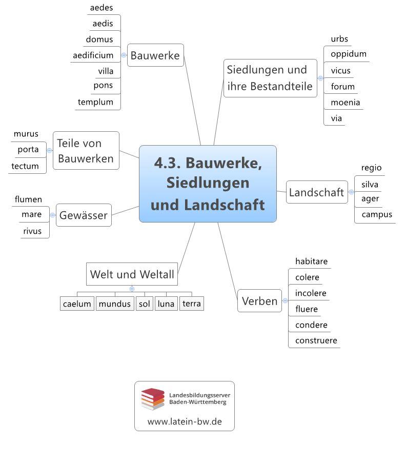 Bauwerke, Siedlungen und Landschaft Kapitel 4.3.