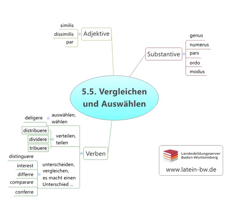 Vergleichen und Auswählen Kapitel 5.5.