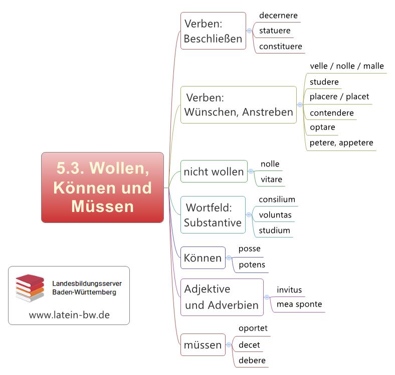 Wollen, Können und Müssen Kapitel 5.3.