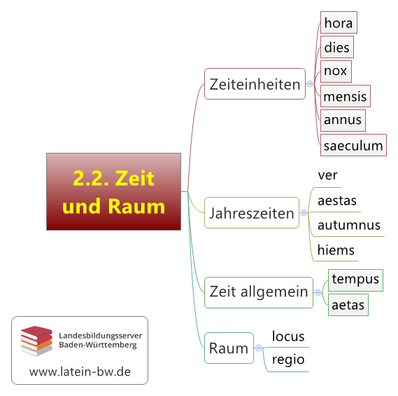 Zeit und Raum Kapitel 2.2.