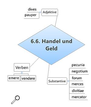 Grundwortschatz Geld und Handel