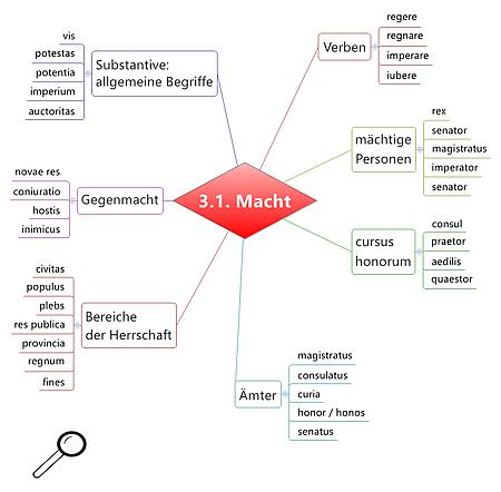 Grundwortschatz Latein Macht und Staat